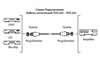 Кабель оптический HAMA TOS (m)— TOS (m) , 10м, черный [00122254]